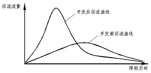 标准径流小区设计图