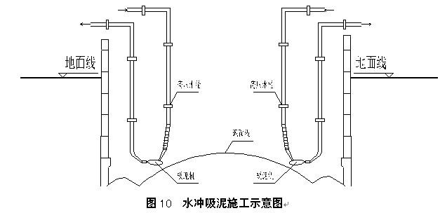 粉质粘土沉井施工工艺简介-论文发表