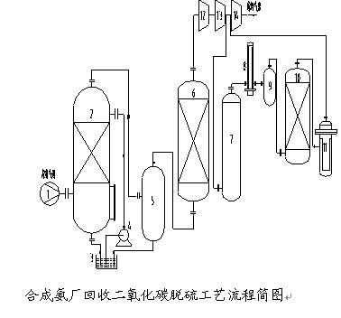 合成氨尾气脱硫的一种方法-化学论文